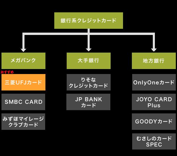 銀行系クレジットカードのフローチャート