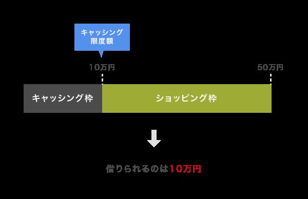 ショッピング枠を40万円利用した場合のキャッシング枠の利用限度額