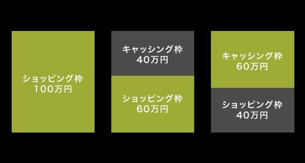 クレジットカードの利用限度額を解説したイメージ画像