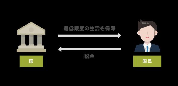 生活保護の説明図