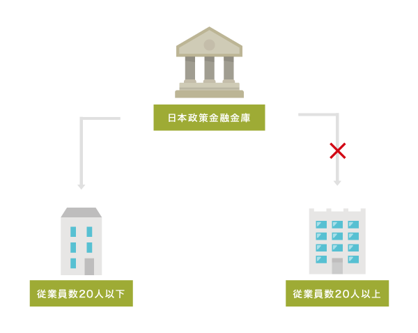 マル経融資貸付条件のイメージ