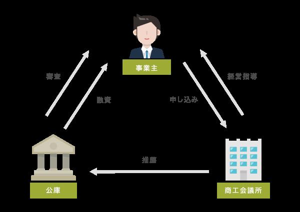 マル経融資の仕組みのイメージ