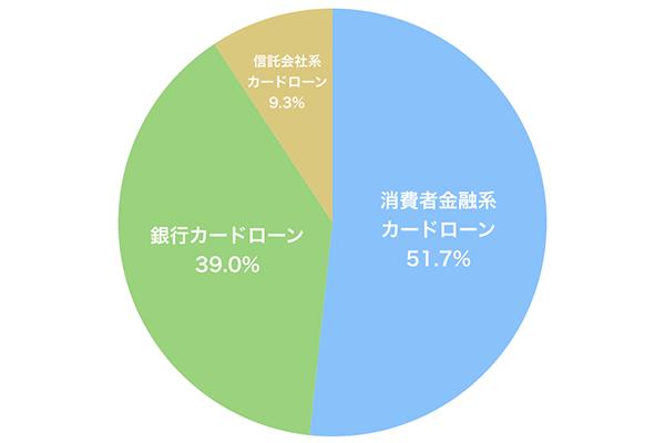 ユーザーが使用しているローンカードの種類を調査したアンケート結果