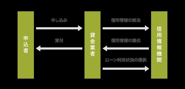 指定信用情報制度の仕組み