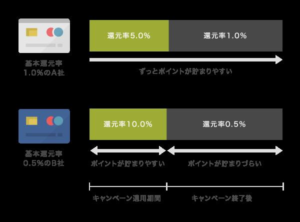 クレジットカードのキャンペーンにおける還元率の違い