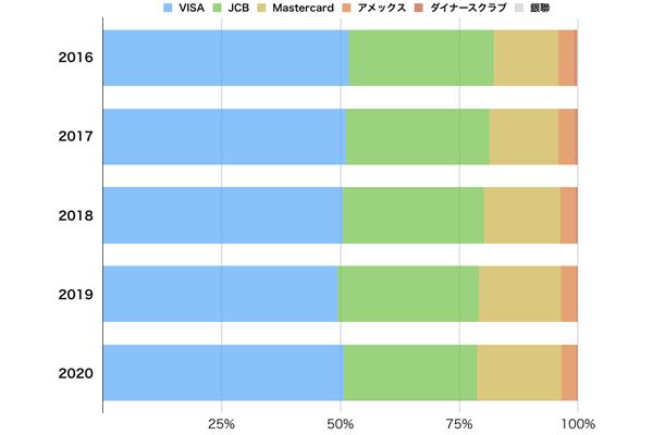 過去5年間の国際ブランドの発行割合