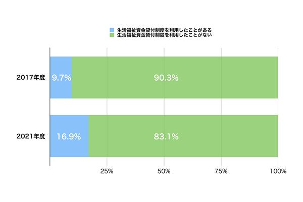 生活福祉資金貸付制度を利用したことがある人の割合