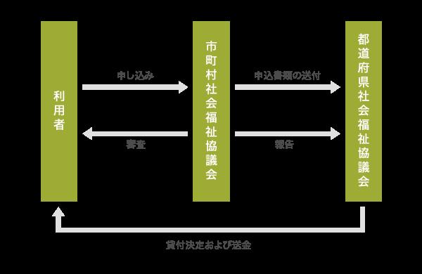 生活福祉資金貸付制度の仕組み