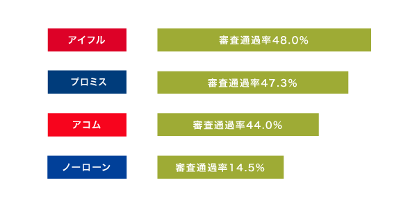 消費者金融の新規成約率の比較