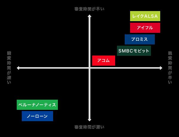 消費者金融の比較