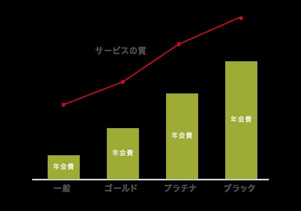 年会費とサービスの関係性