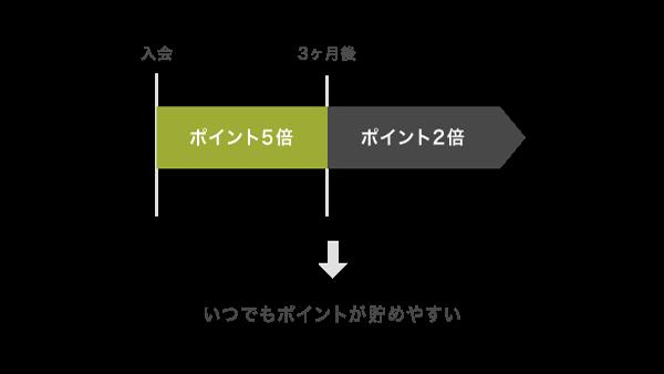 三井住友カード デビュープラスのポイントアップ