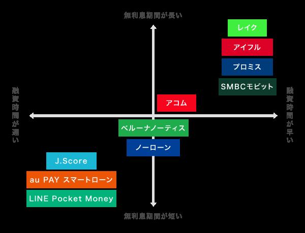 消費者金融の比較イラスト