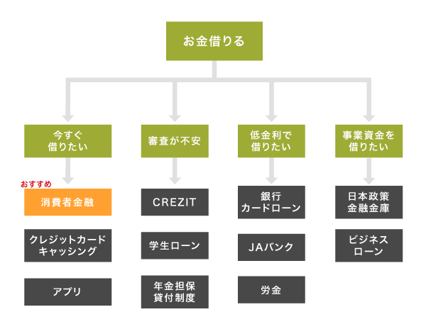 お金を借りる方法のチャート図