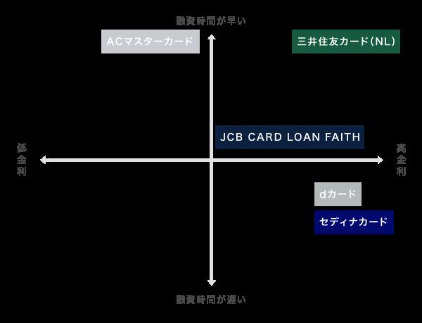 キャッシングにおすすめのクレジットカードを比較