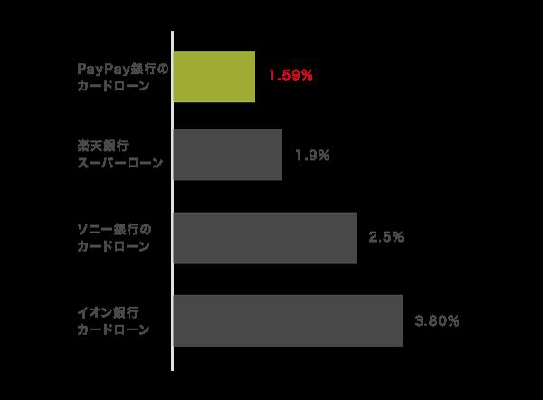PayPay銀行と他社のカードローンの最低金利を比較