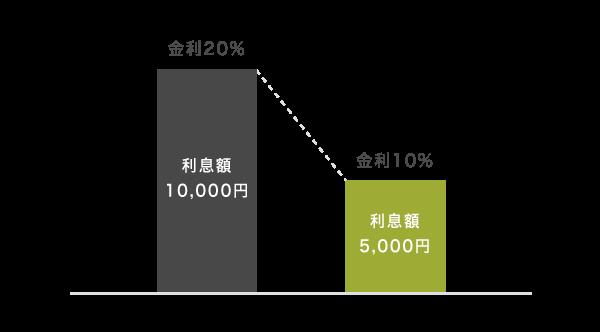 金利に応じた利息額の比較