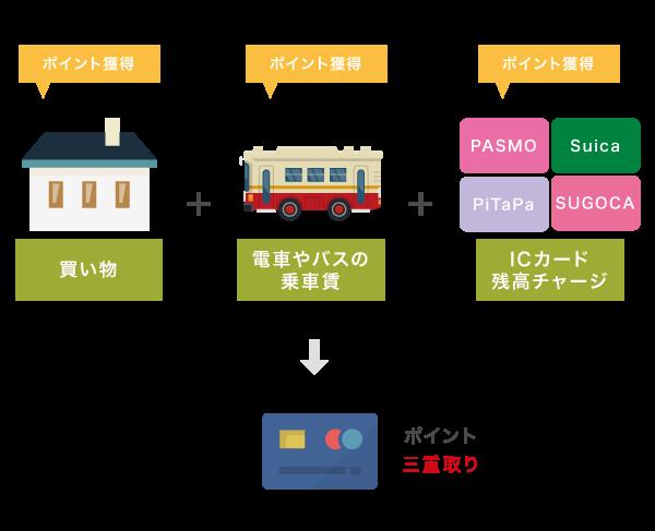 交通系クレジットカードのポイント獲得方法