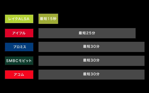 レイクALSAと他社の審査時間の比較